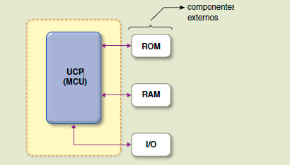 Controlador e Processodor 4